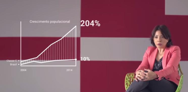 Em uma década, a classe C cresceu 204%.